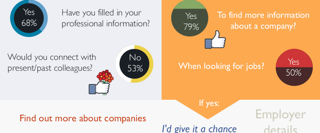 How People Use Facebook in Their Job Searches [INFOGRAPHIC]