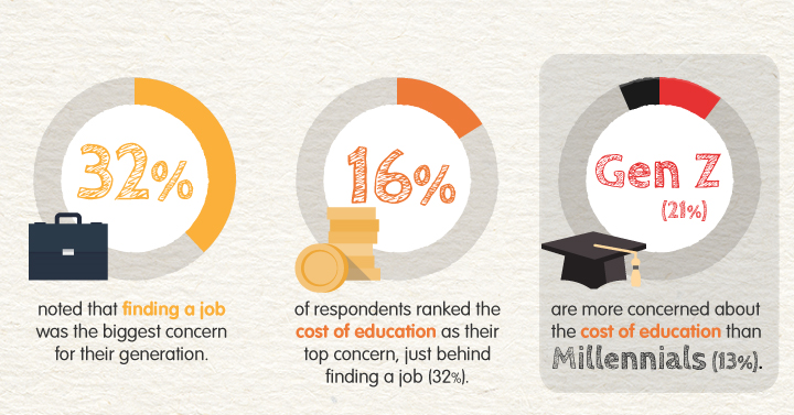 The Difference Between Gen Z and Millennials in the Workplace [Infographic]