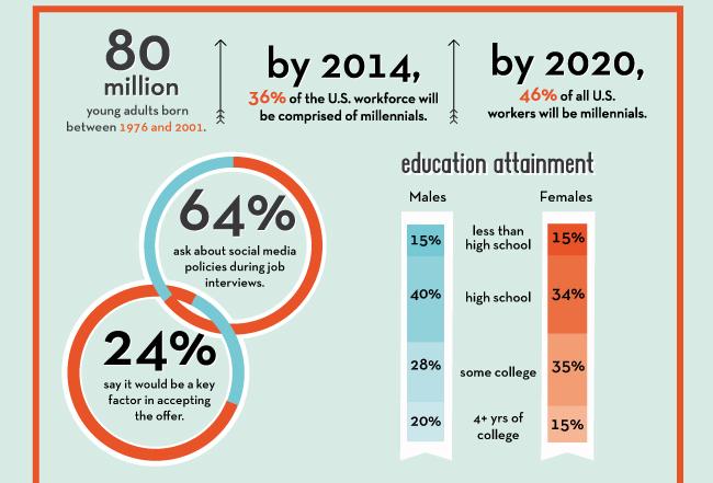 Infographic Millennials Demand Clarity From Companies